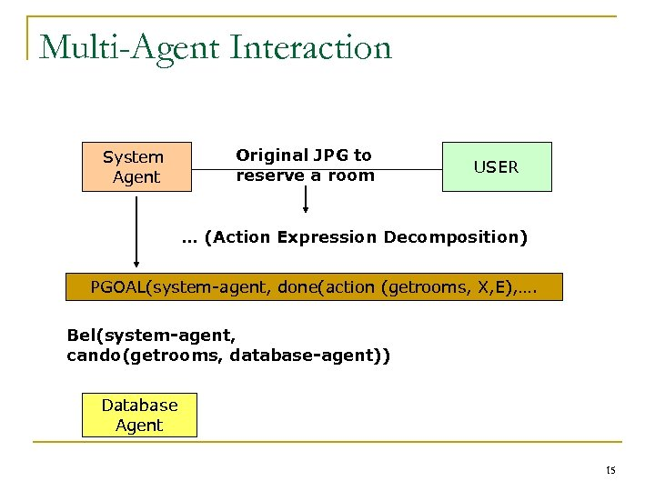 Multi-Agent Interaction System Agent Original JPG to reserve a room USER … (Action Expression