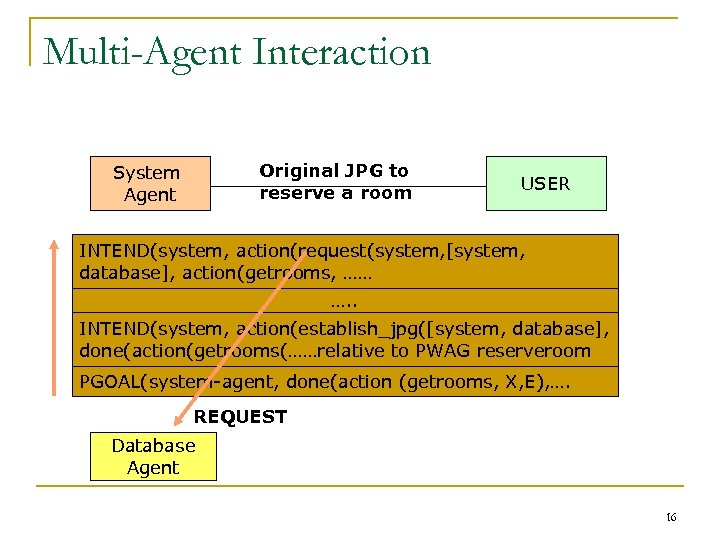 Multi-Agent Interaction Original JPG to reserve a room System Agent USER INTEND(system, action(request(system, [system,