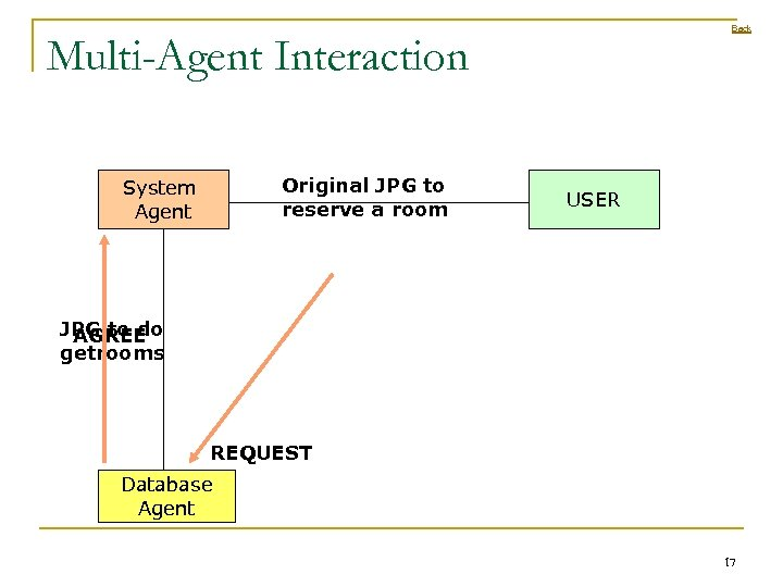 Back Multi-Agent Interaction Original JPG to reserve a room System Agent USER JPG to