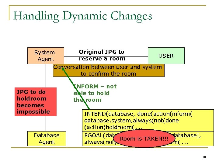 Handling Dynamic Changes Original JPG to System USER reserve a room Agent Conversation between