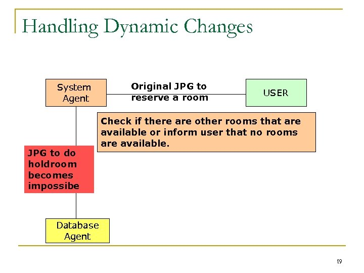Handling Dynamic Changes System Agent JPG to do holdroom becomes impossibe Original JPG to