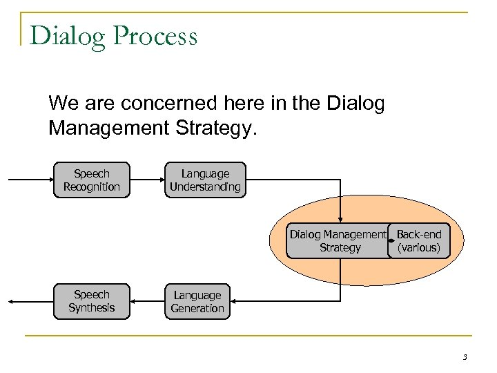 Dialog Process We are concerned here in the Dialog Management Strategy. Speech Recognition Language
