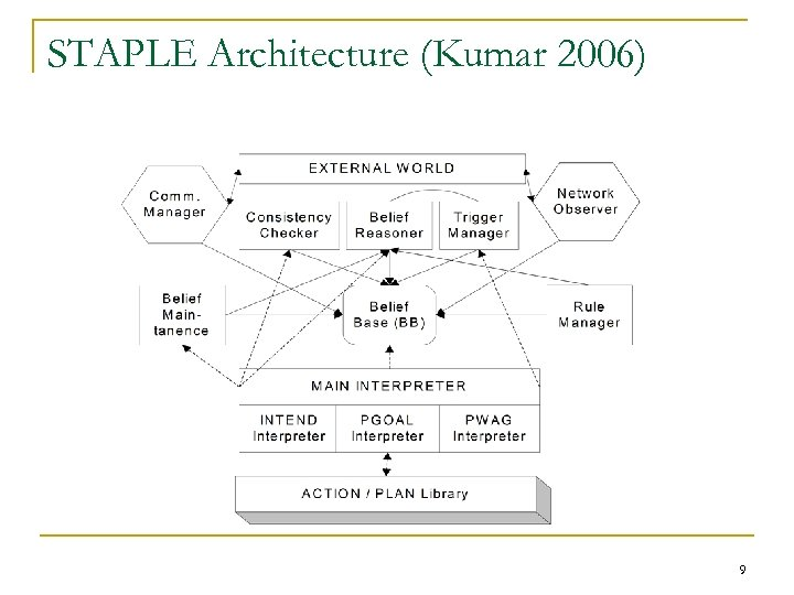 STAPLE Architecture (Kumar 2006) 9