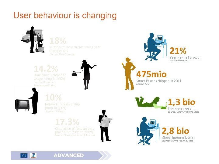 "User behaviour is changing 18% 21% Number of households saying ""no"" to paper ads"