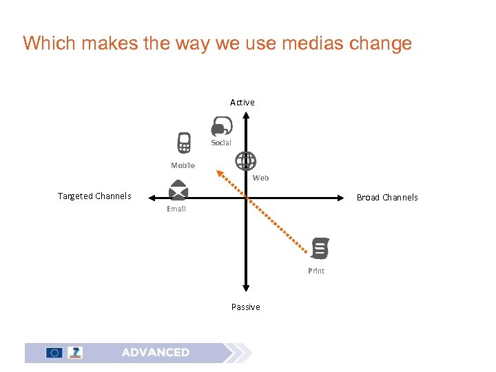 Which makes the way we use medias change Active Social Mobile Web Targeted Channels