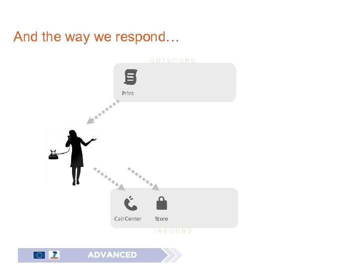 And the way we respond… OUTBOUND Print Call Center Store INBOUND