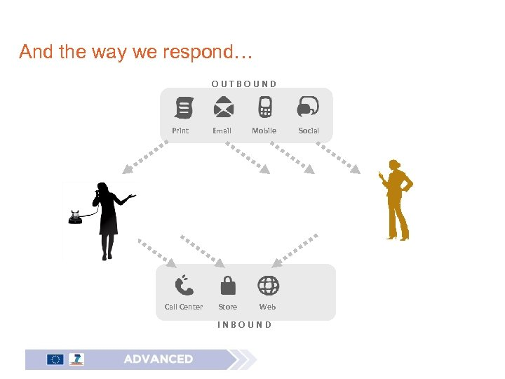And the way we respond… OUTBOUND Print Call Center Email Store Mobile Web INBOUND