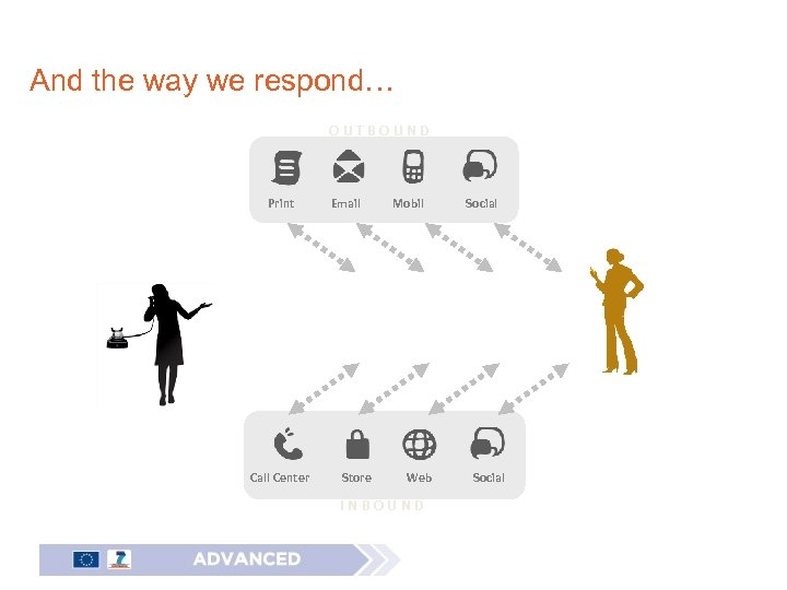 And the way we respond… OUTBOUND Print Call Center Email Store Mobil Web INBOUND