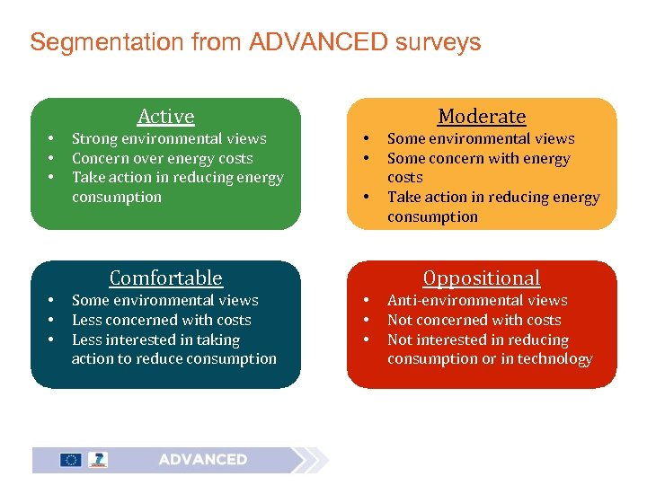 Segmentation from ADVANCED surveys Active • • • Strong environmental views Concern over energy