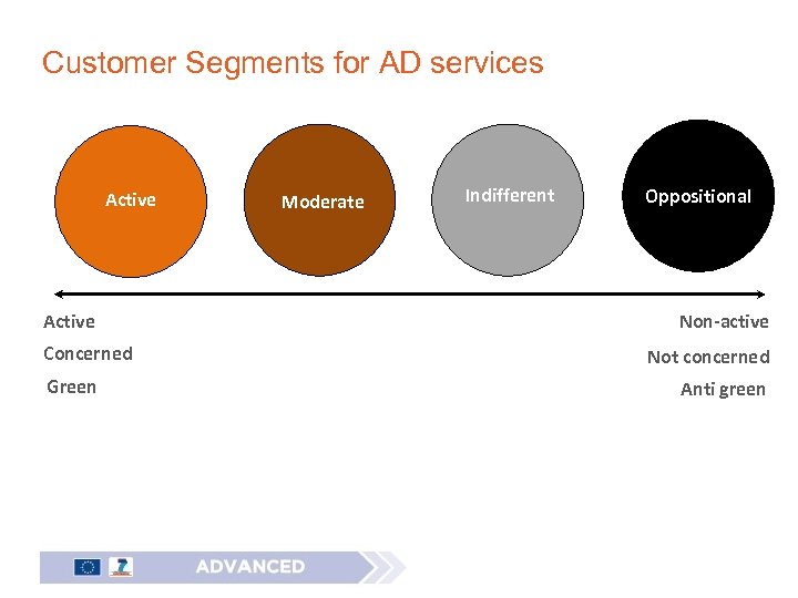 Customer Segments for AD services Active Concerned Green Moderate Indifferent Oppositional Non-active Not concerned