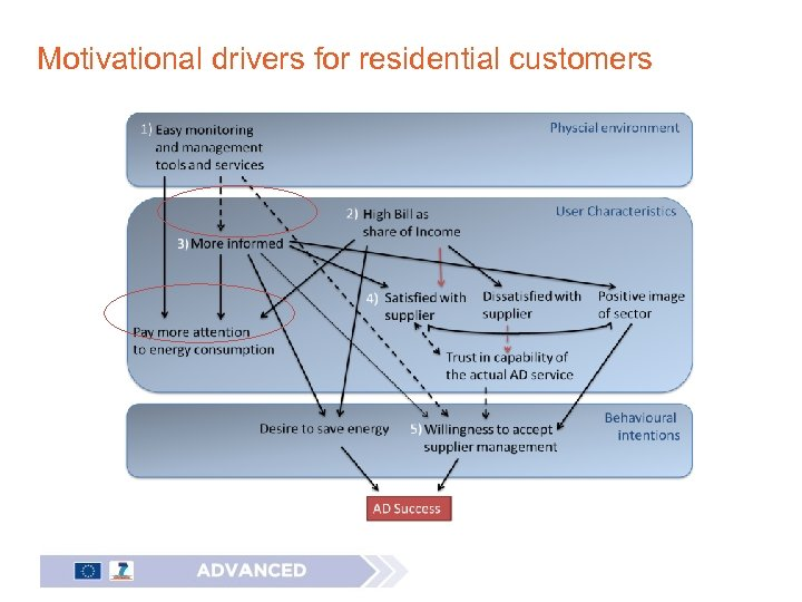 Motivational drivers for residential customers