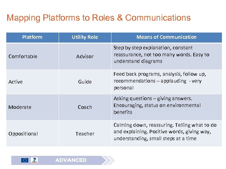 Mapping Platforms to Roles & Communications Platform Comfortable Active Moderate Oppositional Utility Role Means