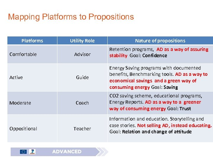 Mapping Platforms to Propositions Platforms Comfortable Active Moderate Oppositional Utility Role Nature of propositions