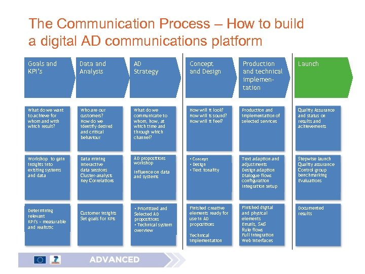 The Communication Process – How to build a digital AD communications platform Goals and
