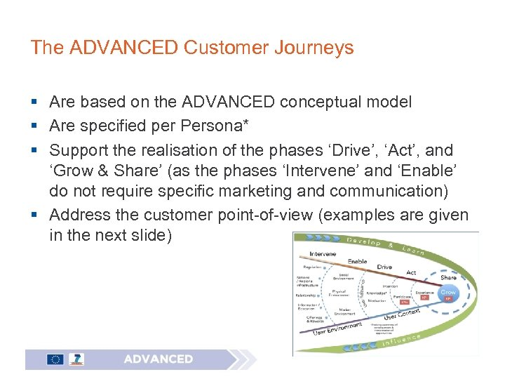 The ADVANCED Customer Journeys § Are based on the ADVANCED conceptual model § Are