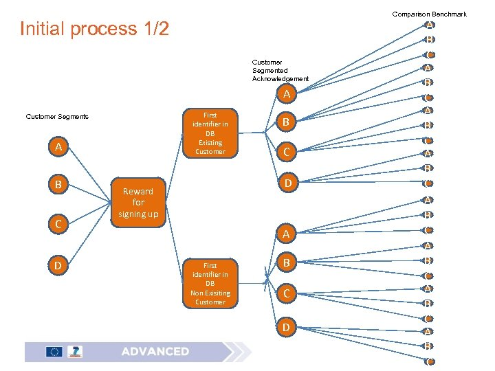 Comparison Benchmark Initial process 1/2 Customer Segmented Acknowledgement A First identifier in DB Existing