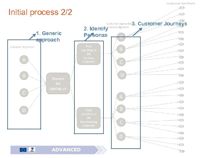 Initial process 2/2 1. Generic approach 2. Identify Personas 3. Customer Journeys