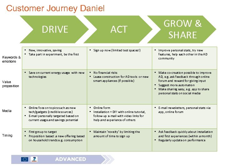 Customer Journey Daniel DRIVE ACT GROW & SHARE • Sign up now (limited test