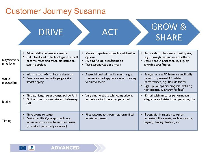 Customer Journey Susanna DRIVE GROW & SHARE ACT Keywords & emotions • Price stability