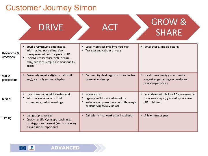 Customer Journey Simon DRIVE ACT GROW & SHARE • Local municipality is involved, too