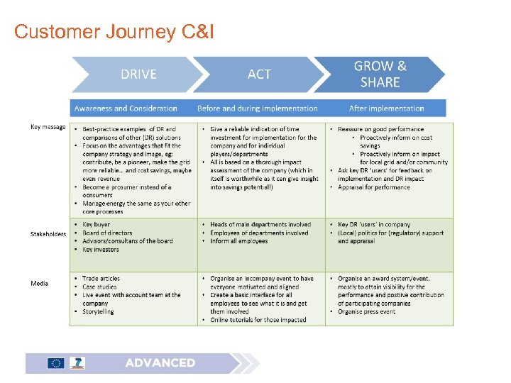 Customer Journey C&I