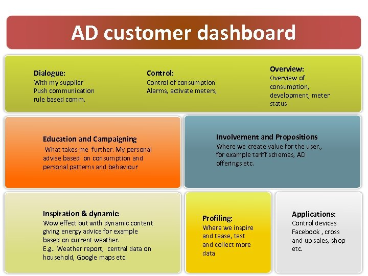 AD customer dashboard Dialogue: With my supplier Push communication rule based comm. Control of