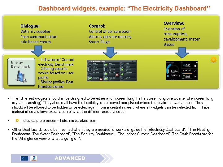 "Dashboard widgets, example: ""The Electricity Dashboard"" Dialogue: With my supplier Push communication rule based"
