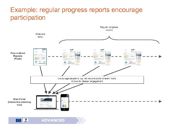 Example: regular progress reports encourage participation