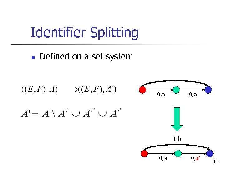 Identifier Splitting n Defined on a set system 0, a 1, b 0, a'