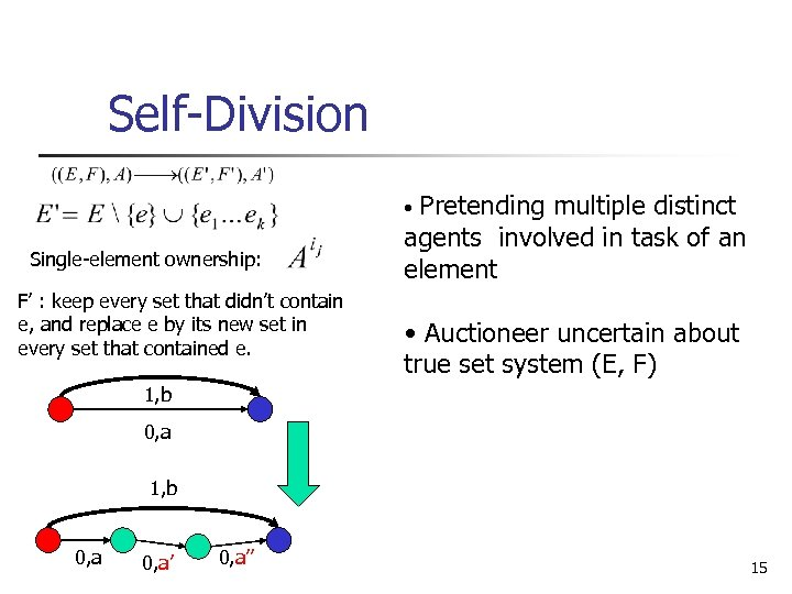 Self-Division Pretending multiple distinct agents involved in task of an element • Single-element ownership: