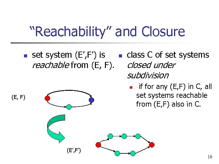 """Reachability"" and Closure n set system (E', F') is reachable from (E, F). n"