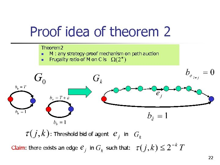 Proof idea of theorem 2 Theorem 2 n M : any strategy-proof mechanism on