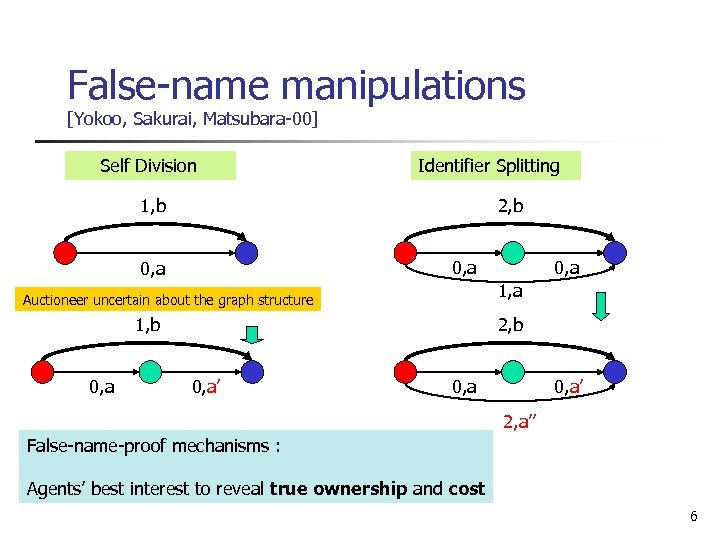False-name manipulations [Yokoo, Sakurai, Matsubara-00] Self Division Identifier Splitting 1, b 2, b 0,