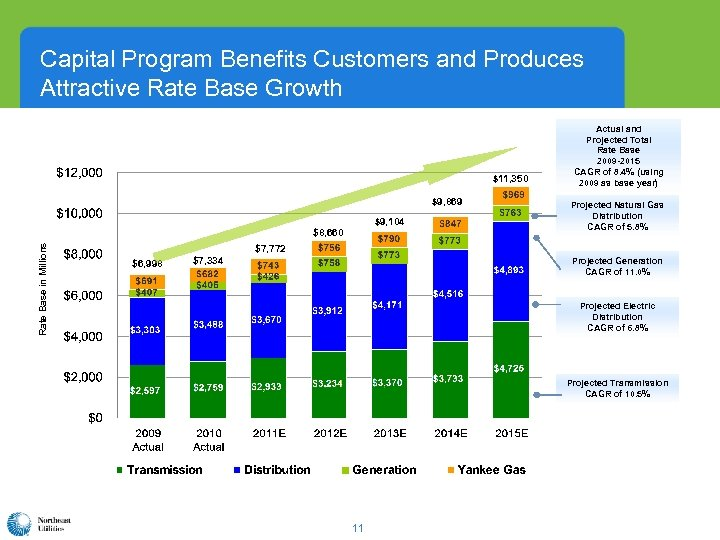 Capital Program Benefits Customers and Produces Attractive Rate Base Growth $11, 350 $9, 869