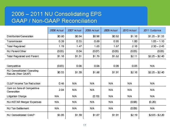 2006 – 2011 NU Consolidating EPS GAAP / Non-GAAP Reconciliation 2006 Actual 2007 Actual