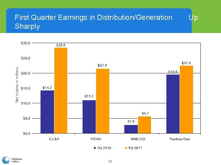 Net Income in millions First Quarter Earnings in Distribution/Generation Sharply 18 Up