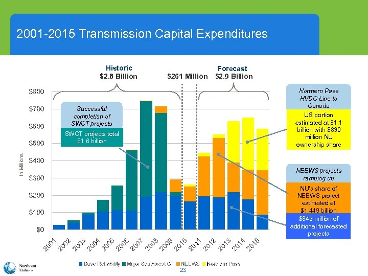 2001 -2015 Transmission Capital Expenditures Historic $2. 8 Billion $261 Million Forecast $2. 9