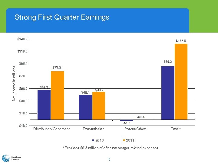 Net Income in millions Strong First Quarter Earnings Distribution/Generation Transmission Parent/Other* *Excludes $8. 3