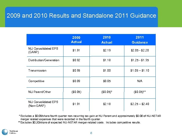 2009 and 2010 Results and Standalone 2011 Guidance 2009 Actual 2010 Actual 2011 Guidance
