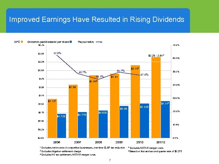Improved Earnings Have Resulted in Rising Dividends EPS Dividends paid/declared per share Payout ratios