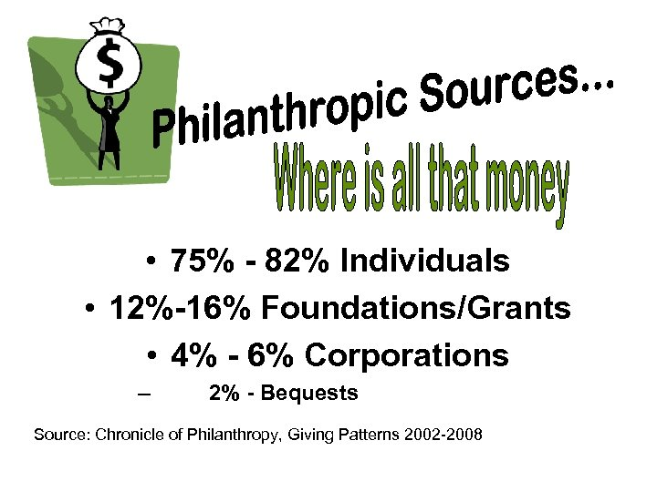 • 75% - 82% Individuals • 12%-16% Foundations/Grants • 4% - 6% Corporations