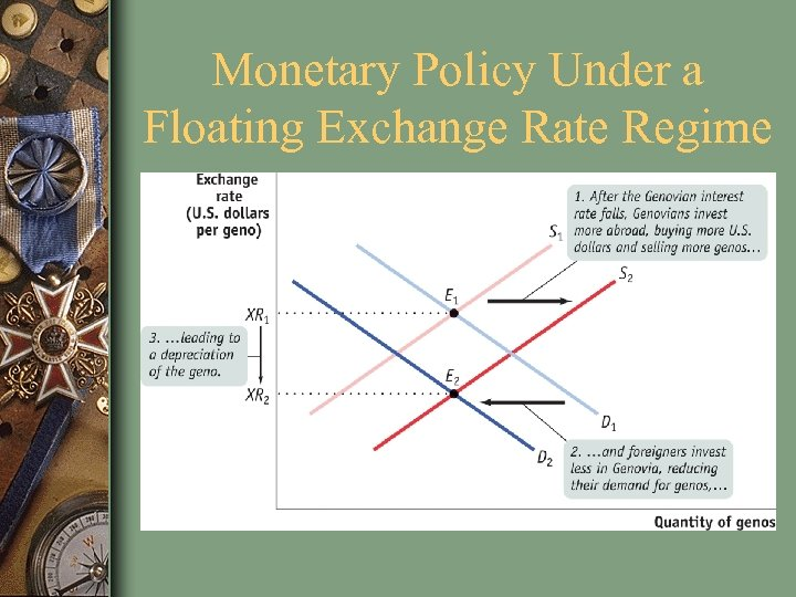 Monetary Policy Under a Floating Exchange Rate Regime