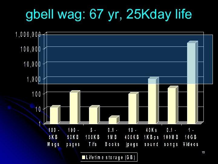 gbell wag: 67 yr, 25 Kday life 15