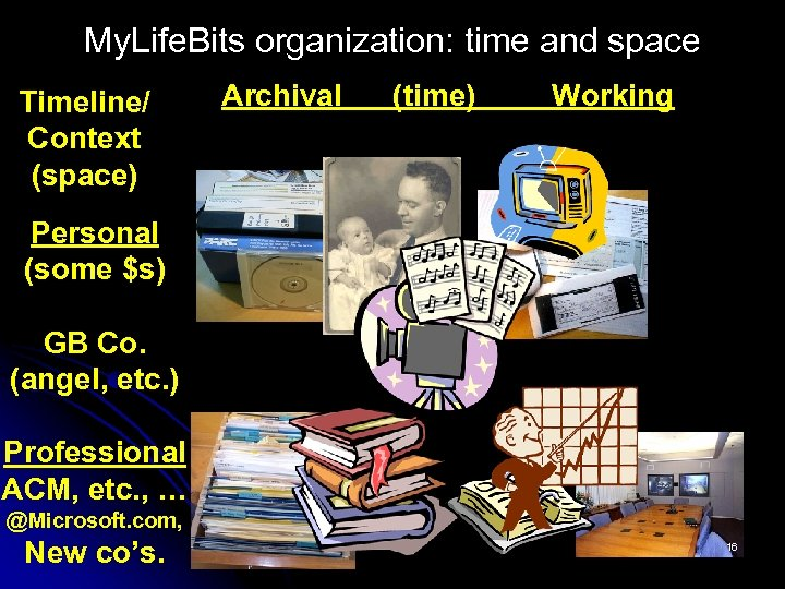 My. Life. Bits organization: time and space Timeline/ Context (space) Archival (time) Working Personal