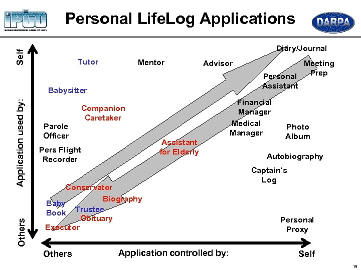 Personal Life. Log Applications Self Diary/Journal Tutor Mentor Advisor Others Application used by: Babysitter
