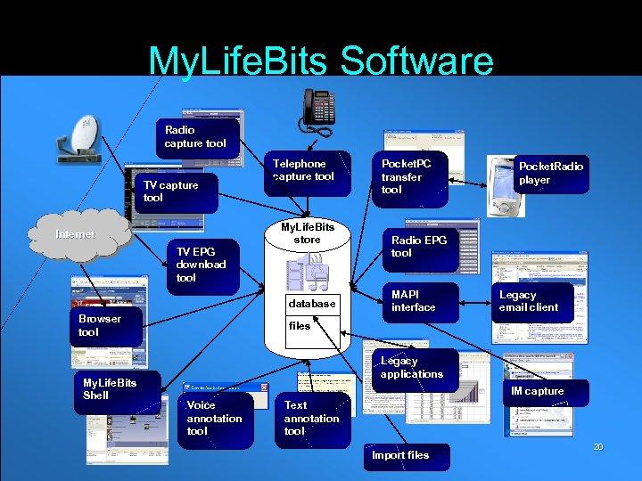 My. Life. Bits Software Radio capture tool TV capture tool Internet TV EPG download
