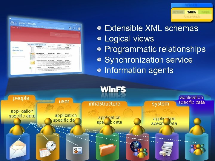 Extensible XML schemas Logical views Programmatic relationships Synchronization service Information agents people application specific
