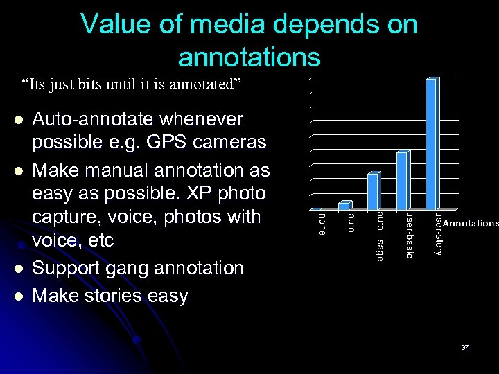 """Value of media depends on annotations """"Its just bits until it is annotated"""" l"""