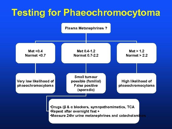 Testing for Phaeochromocytoma Plasma Metanephrines ? Met <0. 4 Normet <0. 7 Met 0.