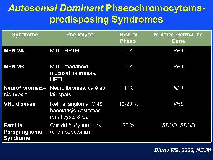 Autosomal Dominant Phaeochromocytomapredisposing Syndromes Syndrome Phenotype Risk of Phaeo. Mutated Germ-Line Gene MEN 2